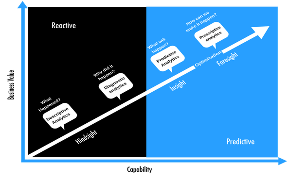 gartner-digital-capability-matrix